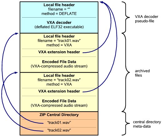 VXA: A Virtual Architecture for Durable Compressed Archives
