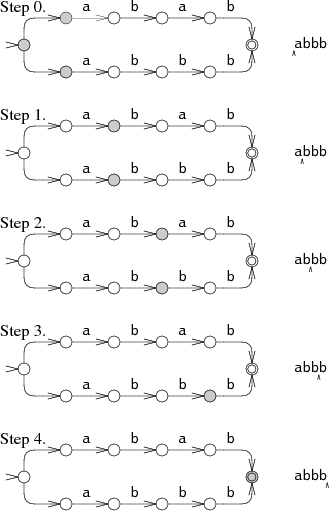 Parallel execution on abbb